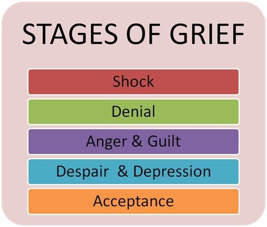 Shock | Denial | Anger & Guilt | Depression | Acceptance