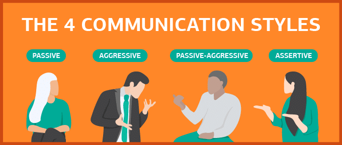 4 types of assertiveness