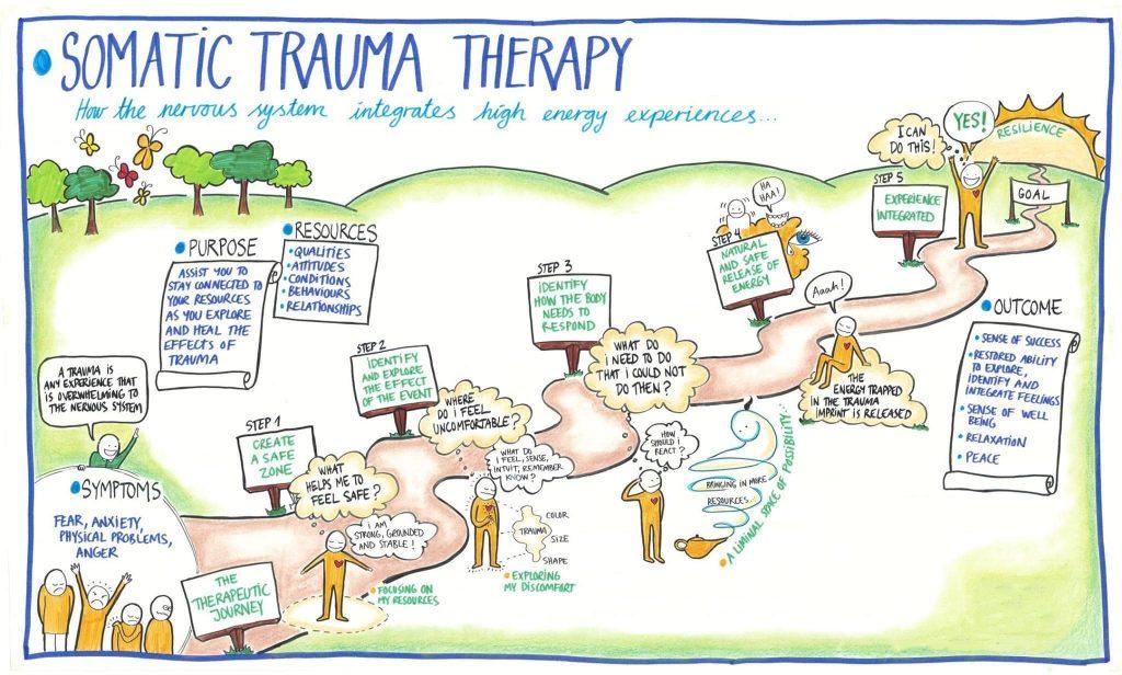 somatic therapy sensorimotor psychotherapy